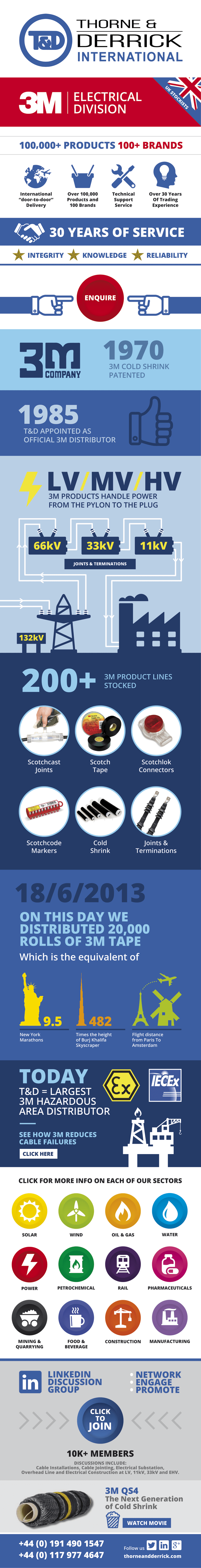 3M Infographic