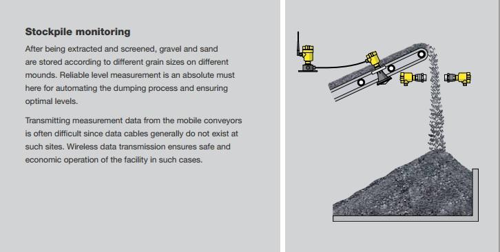 Stockpile monitoring and belt empty signal at bulk solids stockpile