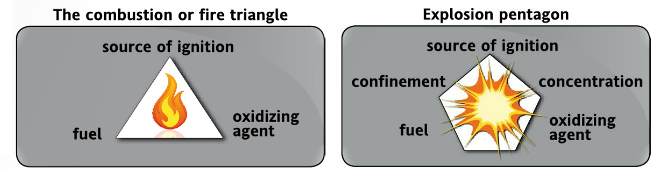 The Feam combustion triangle and ignition pentagon